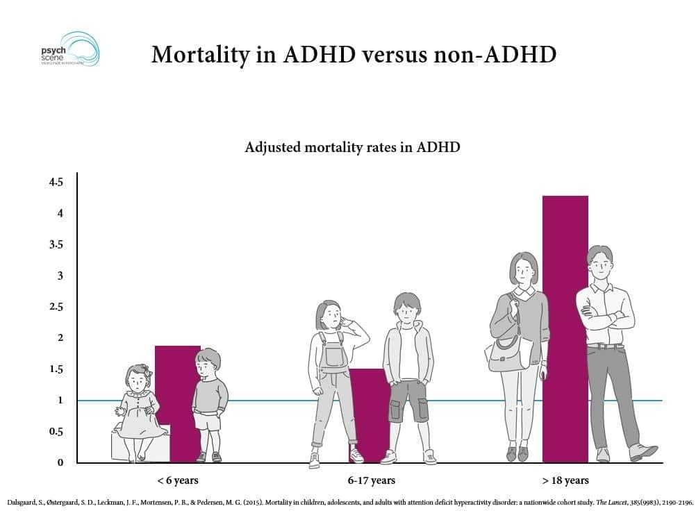 untreated ADHD reduce life expectancy